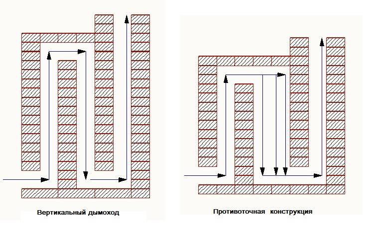 Строительство бани: как возвести кирпичный дымоход. пошаговая инструкция для монтажа своими собственными руками