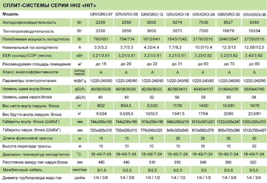 Лучшие кондиционеры для квартиры: рейтинг 2019 | ichip.ru