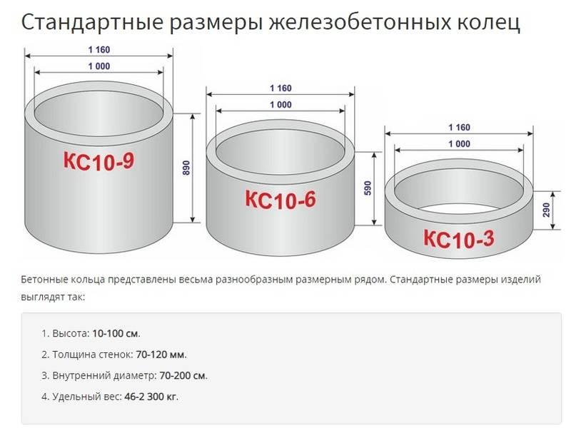 Бетонные и пластиковые кольца для колодцев: сравнение потребительских характеристик и особенности монтажа