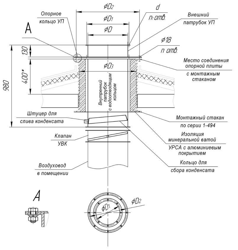 Монтаж узла прохода вентиляции через кровлю