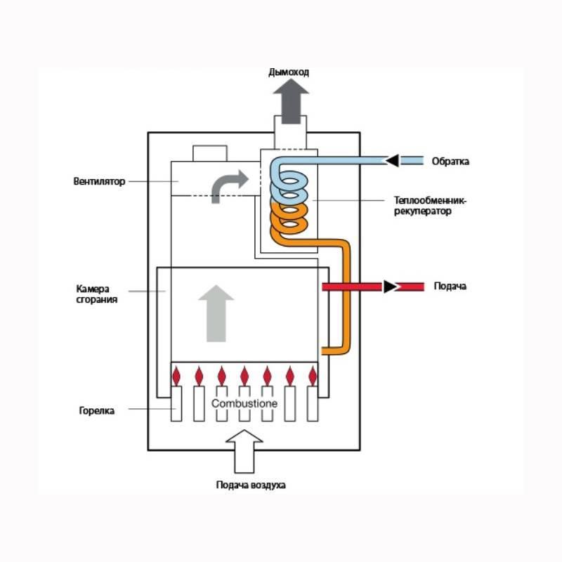 Турбированные газовые котлы - лучшее отопление