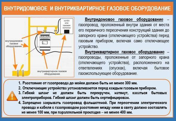 Порядок и условия приостановления и возобновления подачи газа