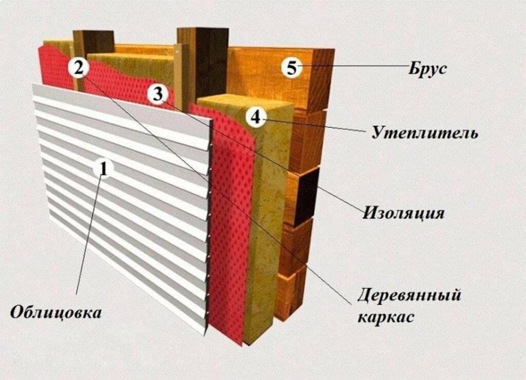 Утеплитель для стен дома снаружи: обзор вариантов + советы по выбору наружного утеплителя - центр высотник, донецк