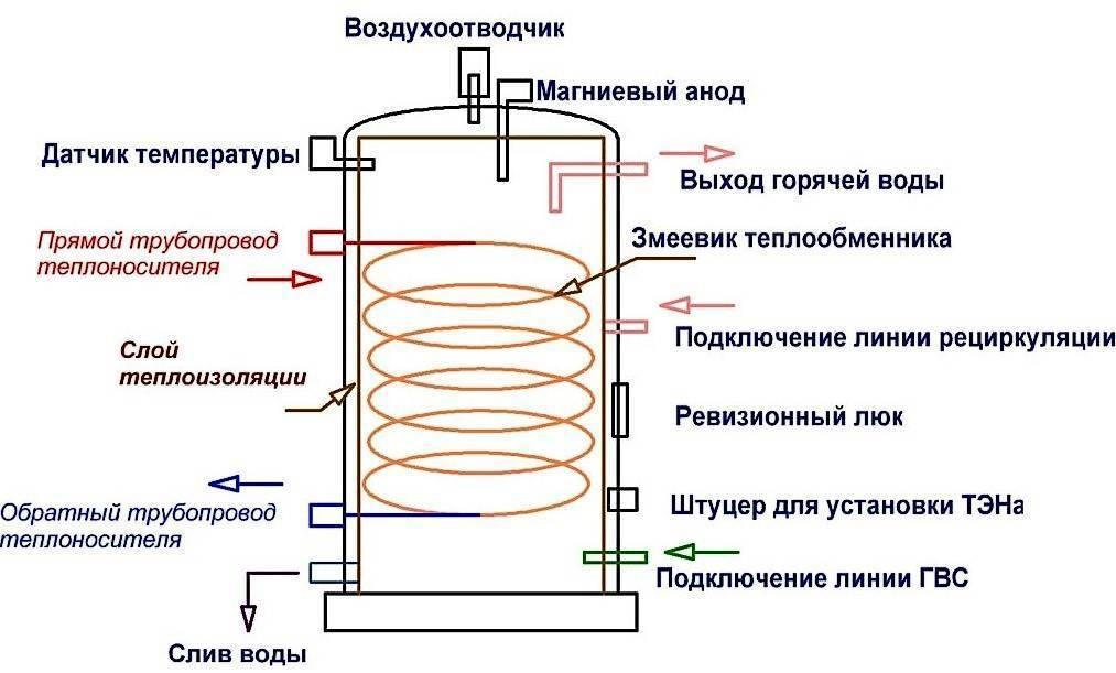 Какие бывают виды водонагревателей