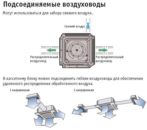 Подробно о монтаже мультизональных систем кондиционирования