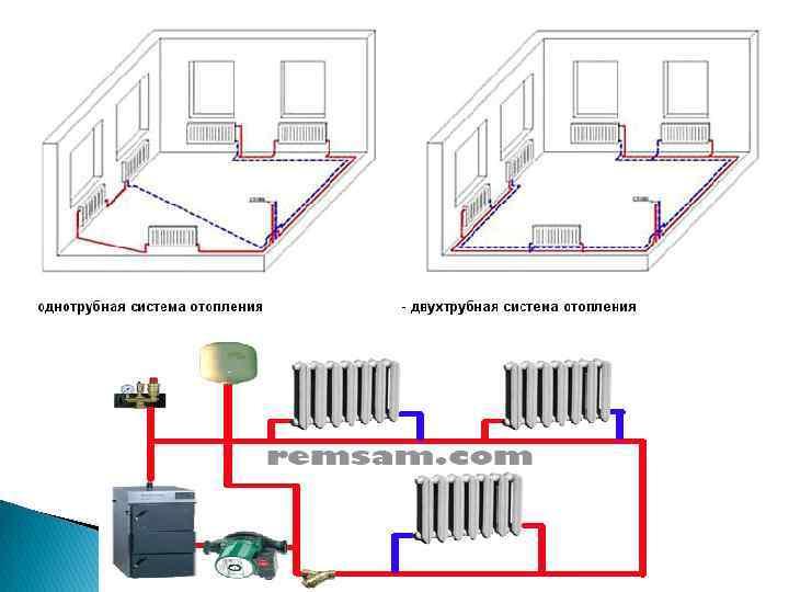 Схема однотрубной системы отопления: виды разводки, монтаж, как провести однотрубное отопление, установка