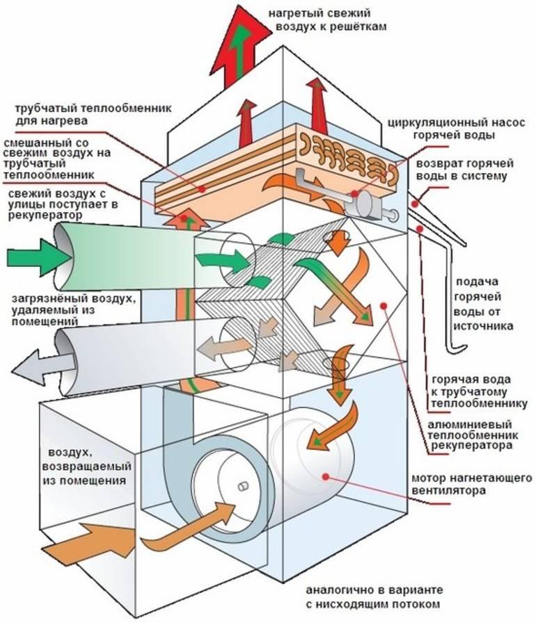 Системы вентиляции, назначение и виды | ►