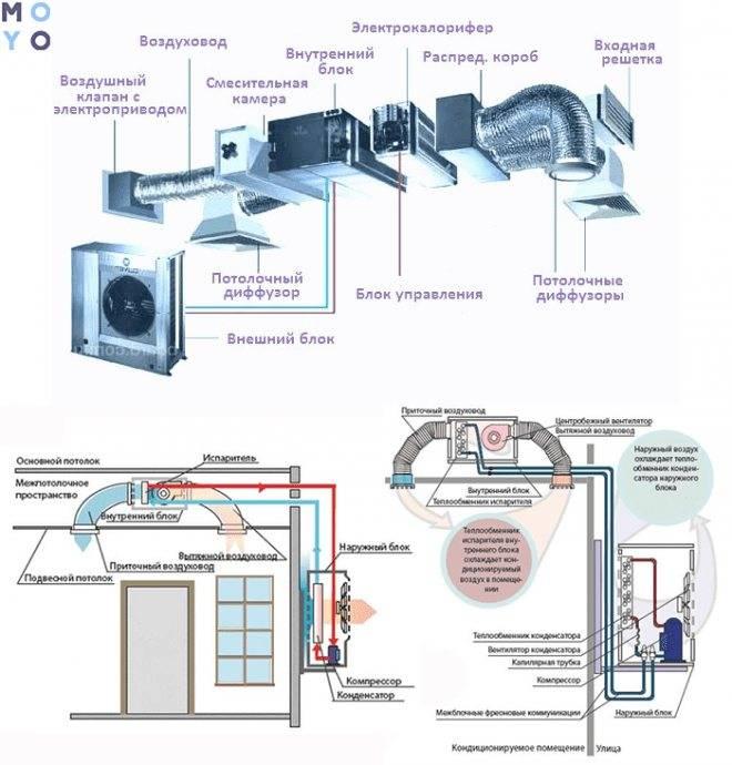 Что такое мульти сплит система кондиционирования? подробно