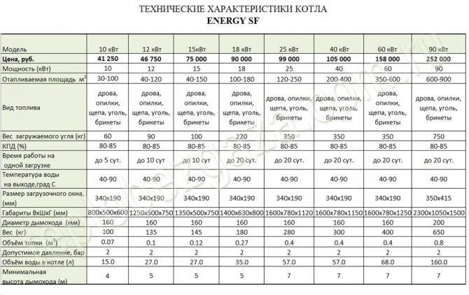 Расчет потребной мощности котла для автономной системы отопления санкт-петербург