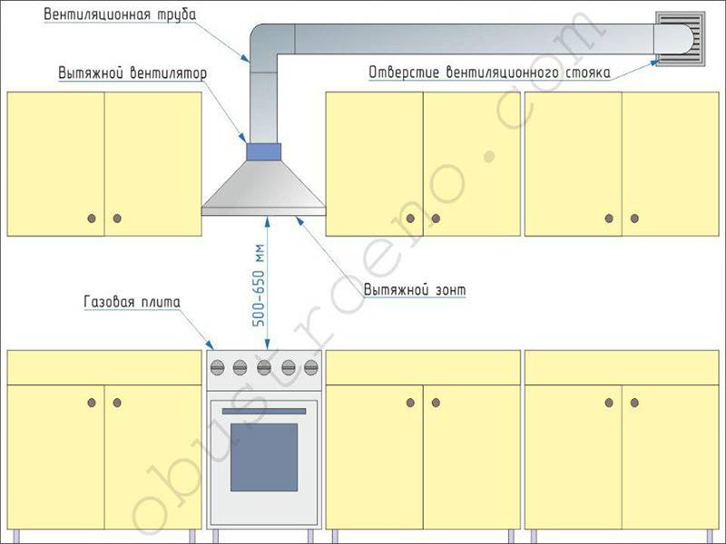 Обустройство вентиляционной системы на кухне