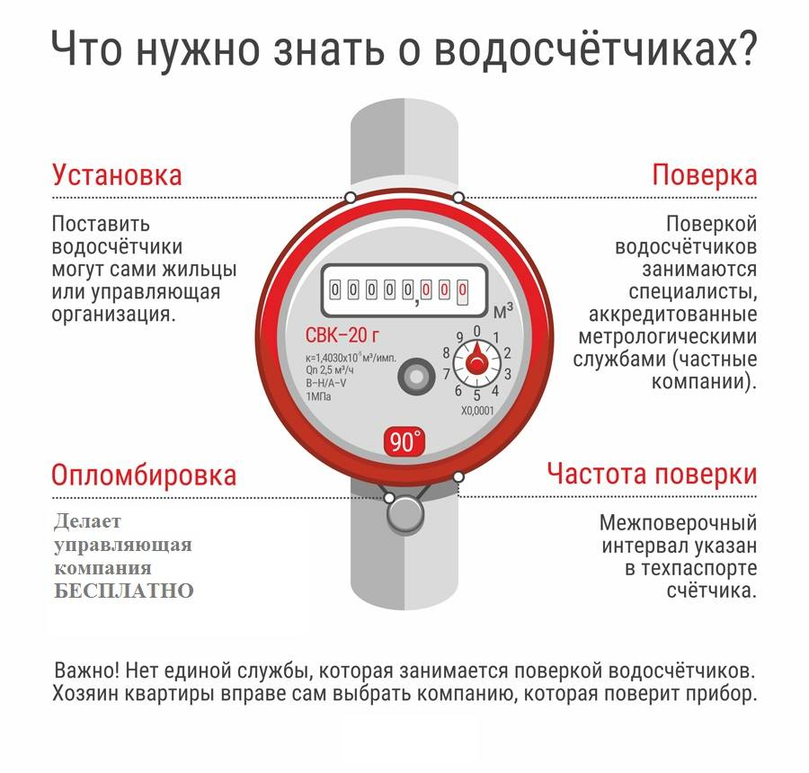 Что такое поверка счетчиков жкх, какие приборы учета нужно проверять и с какой периодичностью