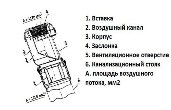 Обратный канализационный клапан: принцип работы и установки