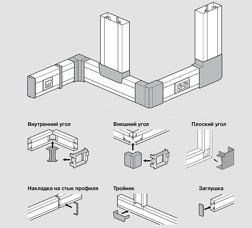 Короб для электропроводки — виды (пластиковый, герметичный металлорукав, плинтус-короб), размеры