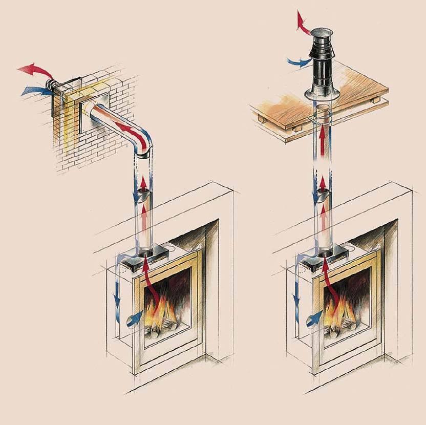 Что делать, если газовый котел задувает ветром: причины, способы решения, советы и рекомендации специалистов -