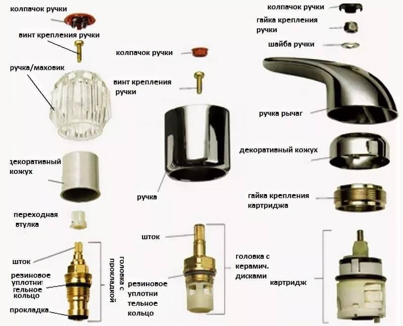 Устройство крана для воды: виды и особенности