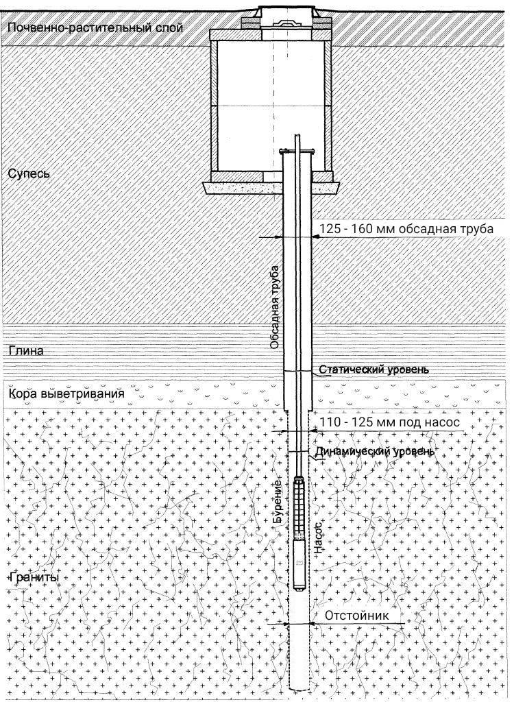Обустройство скважины на воду после бурения своими руками: монтаж, кессон, герметизация, насос