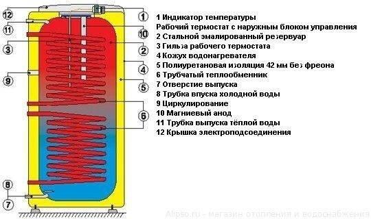 Накопительный водонагреватель или бойлер косвенного нагрева. что лучше бойлер или колонка
