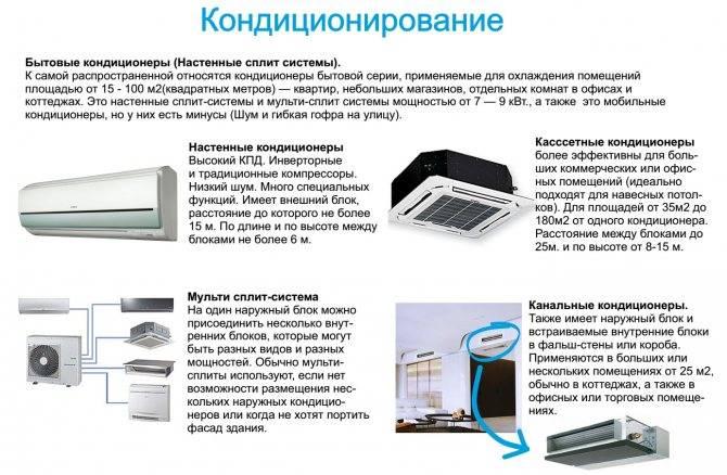 Что такое канальный кондиционер и как он работает. что такое канальная сплит-система: разновидности и варианты устройства