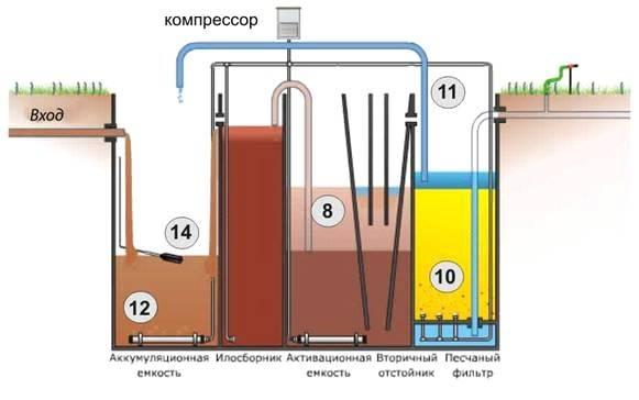 Дренажный насос в септик: правильная эксплуатация, а также особенности установки канализационного устройства для туалета