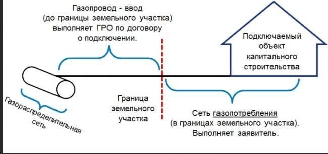 Газ по границе участка: что это значит + как подключиться к магистрали