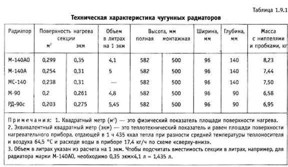 Чугунный радиатор торговой марки мс-140, его виды и характеристики