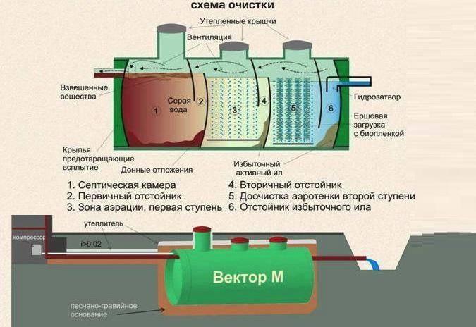 Химия для септиков – все о канализации