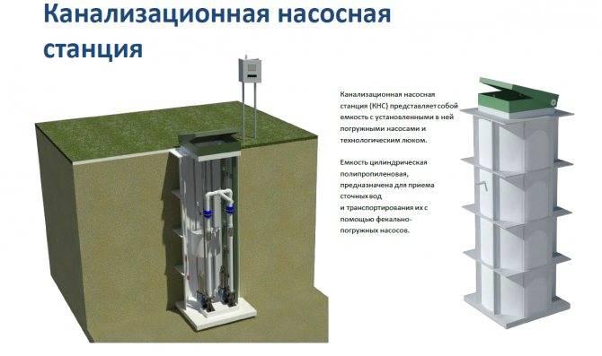 Кнс - канализационная насосная станция, варианты и чертеж