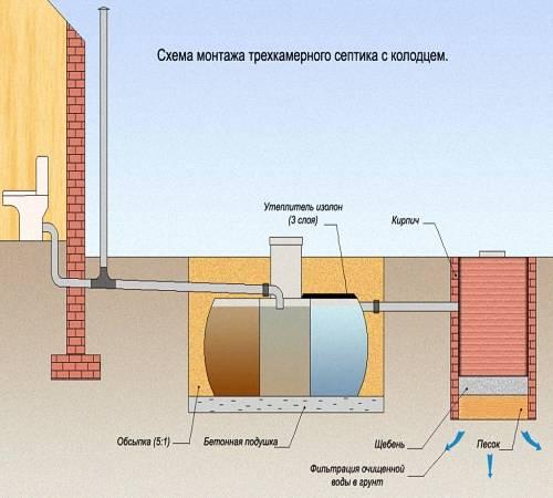 Вентиляция из пластиковых канализационных труб в частном доме: можно ли так делать, нюансы обустройства