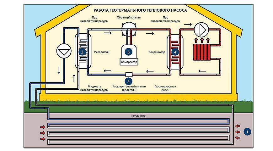 Принцип работы теплового насоса для отопления дома