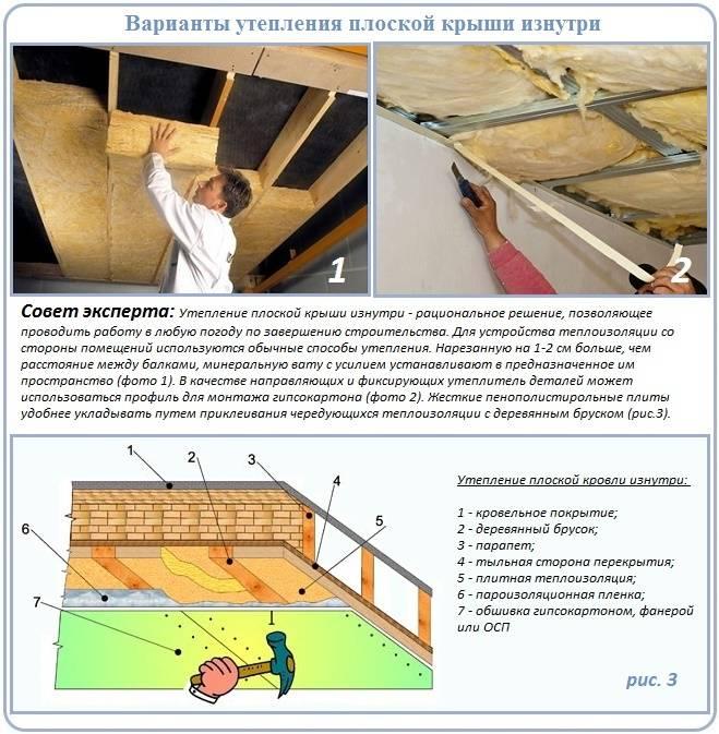 Как правильно утеплить мансардную крышу дома изнутри своими руками если крыша уже покрыта