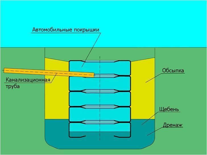 Как устроить септик из покрышек своими руками: пошаговая инструкция