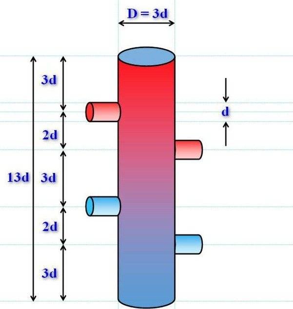 Гидрострелка для отопления - цель установки и принцип работы