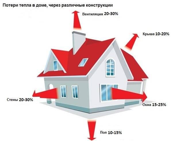 Как сэкономить на отоплении дома, способы экономии на отоплении в квартире