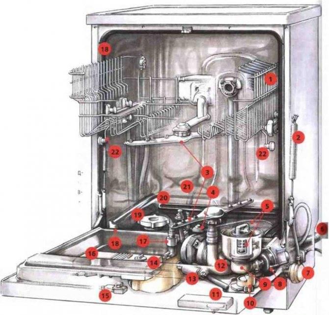 Конструкция и принцип работы посудомоечной машины — обзорный гайд