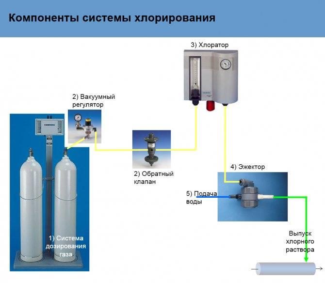 Дезинфекция воды в колодце: средства очистки и обеззараживания
