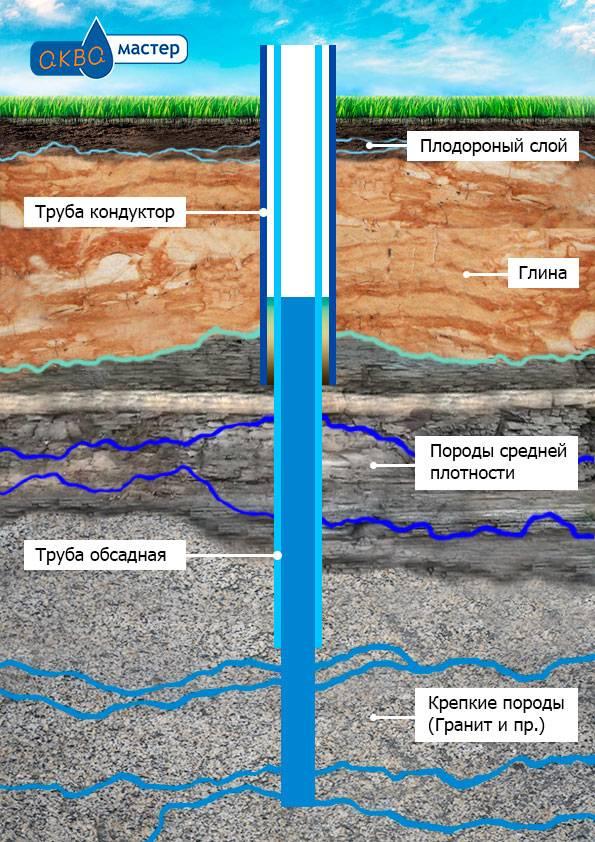 Как найти водоносный слой: способы определения расположения и глубины залегания для бурения скважины