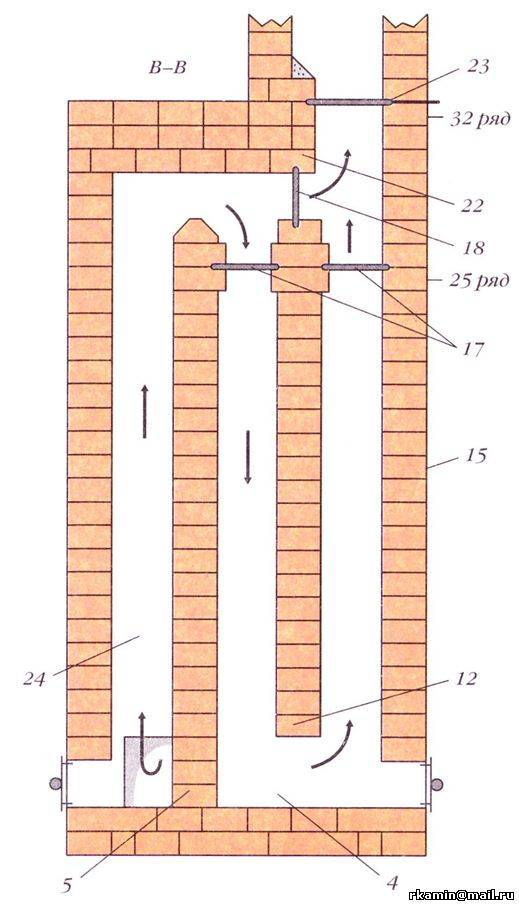 Как самостоятельно сделать дымоход для камина из кирпича