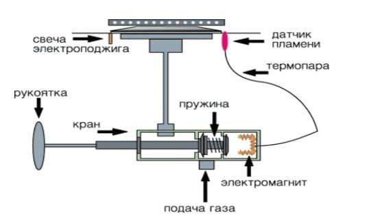 Как настроить газовую горелку котла?