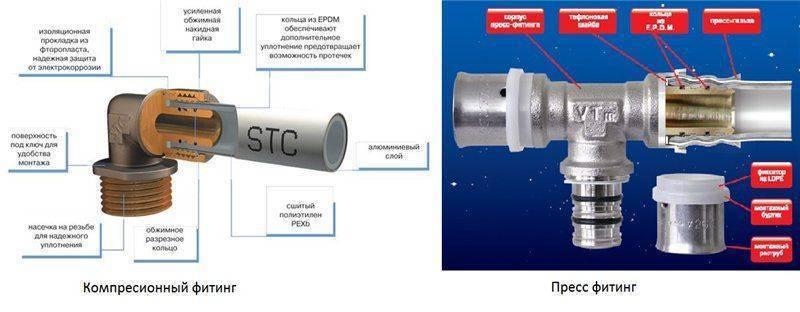 Пресс-фитинги и прессы для металлопластиковых труб: правила надёжного соединения