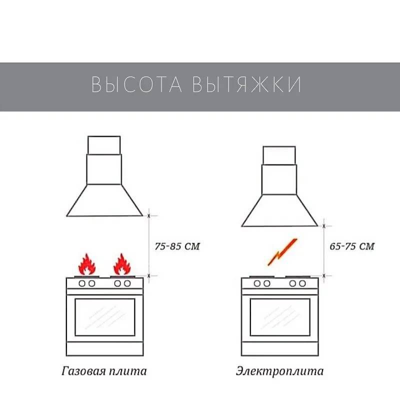Установка газовой колонки — нормы, требования, снип