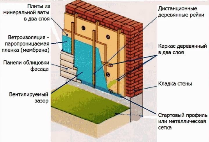 Утепление частного дома снаружи - методы, материалы, порядок работ