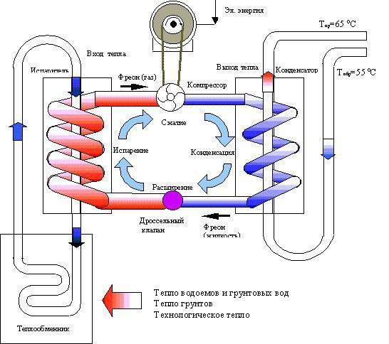 Тепловой насос: особенности устройства и принцип работы, виды и схема подключения оборудования