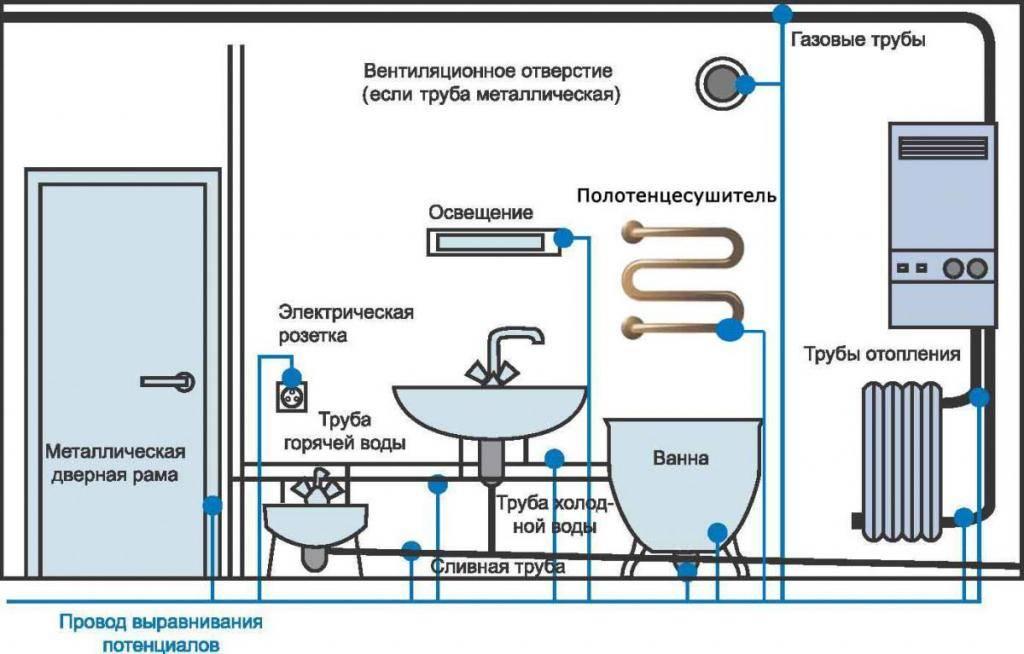 Заземление ванны в квартире: 5 вариантов для моделей из разных материалов