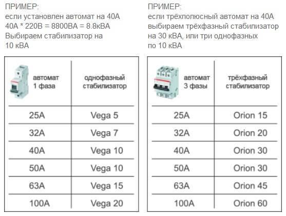 Рейтинг стабилизаторов напряжения: лучшие модели дома и дачи 2019–2020 года (топ-10)