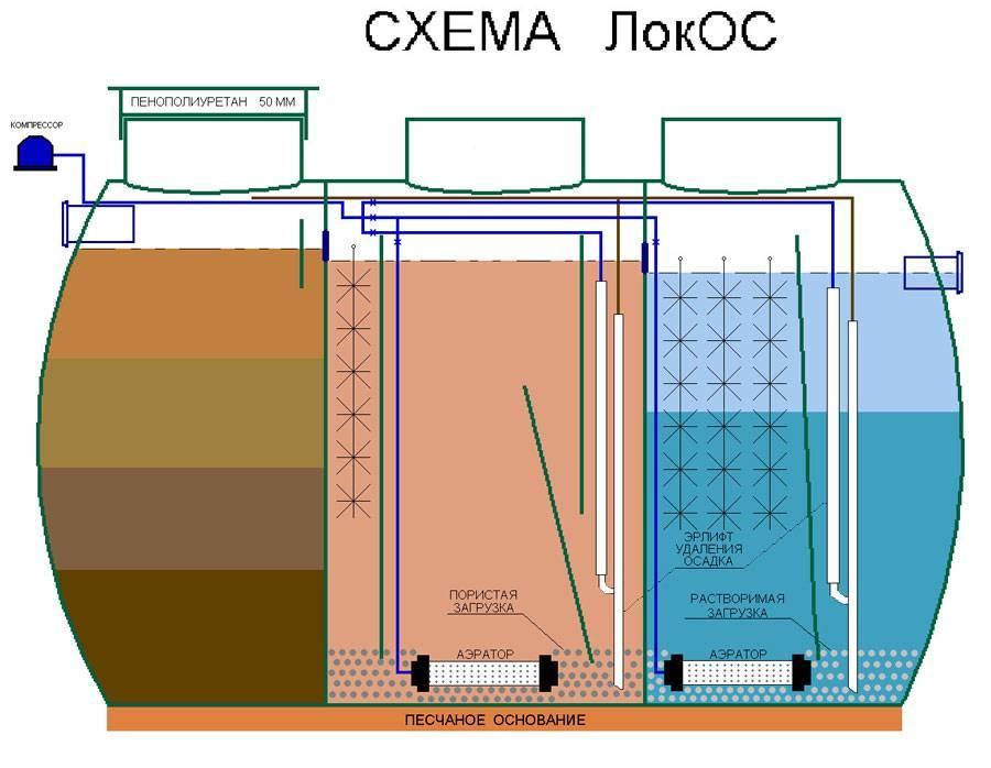 Аэрационные установки — размещение на участке, монтаж, отведение воды на рельеф