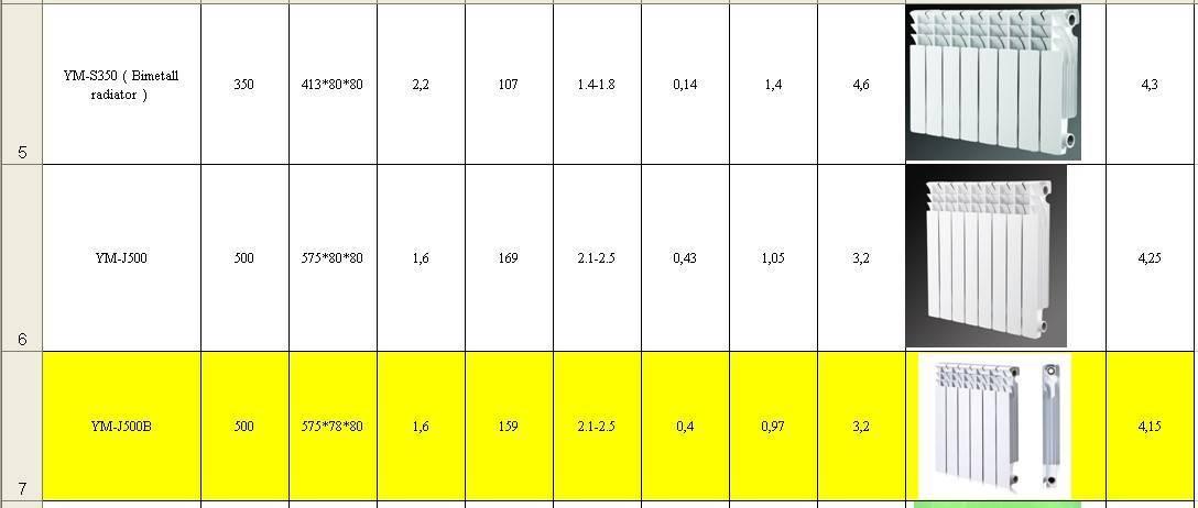 Как рассчитать количество радиаторов отопления: расчет секций батарей по площади на комнату
