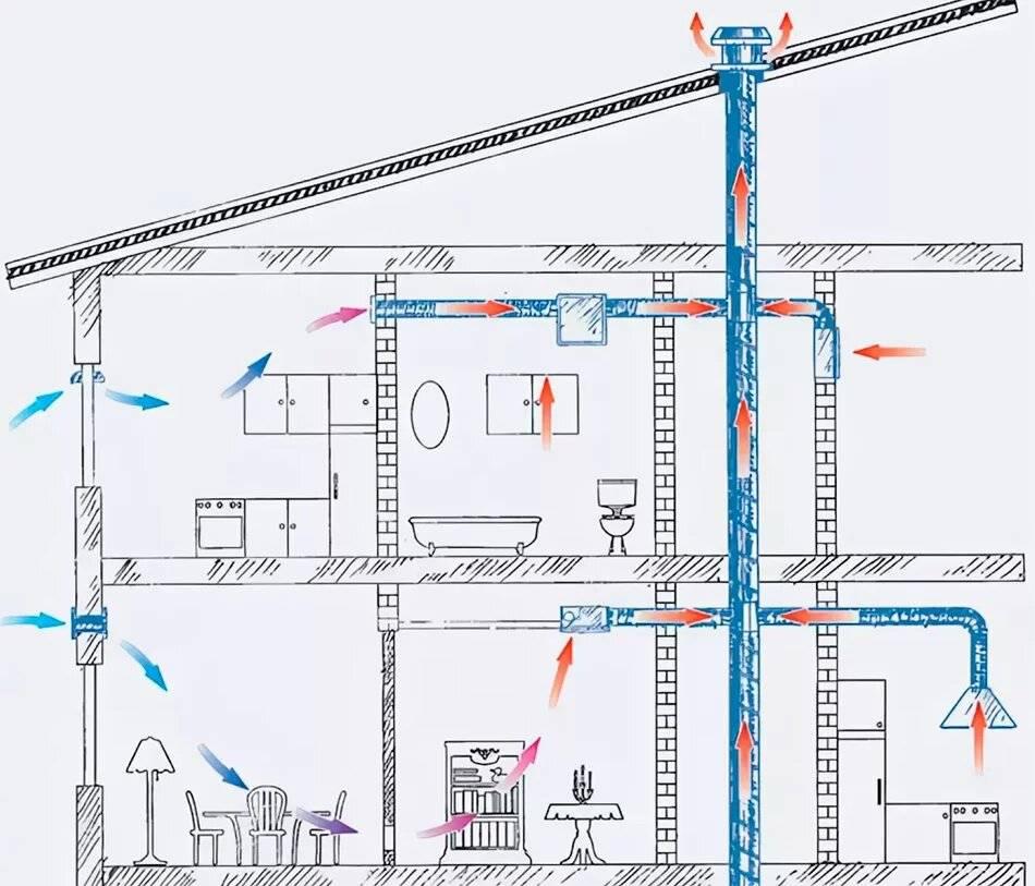 Схемы вентиляции в многоквартирных домах