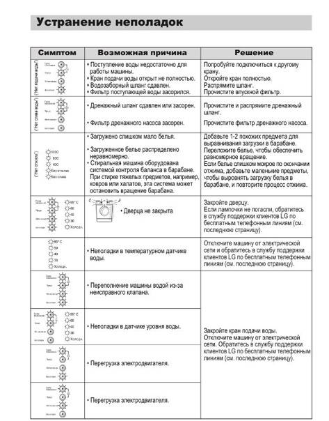 Стиральные машины lg: диагностический режим и коды ошибок - radioradar