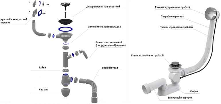 Сифон для мойки: конструкция, назначение, особенности монтажа своими руками