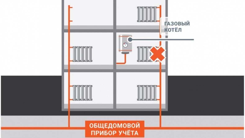 Принцип работы общедомового прибора учета тепла